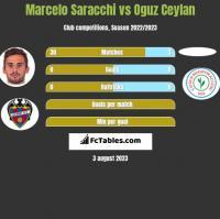 Marcelo Saracchi vs Oguz Ceylan h2h player stats