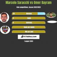 Marcelo Saracchi vs Omer Bayram h2h player stats
