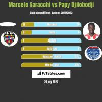 Marcelo Saracchi vs Papy Djilobodji h2h player stats