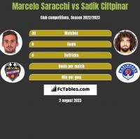 Marcelo Saracchi vs Sadik Ciftpinar h2h player stats