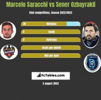 Marcelo Saracchi vs Sener Oezbayrakli h2h player stats