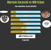 Marcelo Saracchi vs Will Orban h2h player stats
