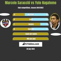 Marcelo Saracchi vs Yuto Nagatomo h2h player stats