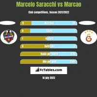 Marcelo Saracchi vs Marcao h2h player stats