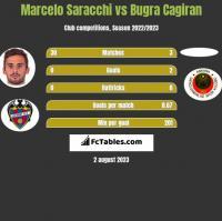 Marcelo Saracchi vs Bugra Cagiran h2h player stats