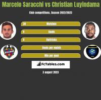 Marcelo Saracchi vs Christian Luyindama h2h player stats
