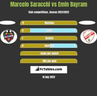 Marcelo Saracchi vs Emin Bayram h2h player stats