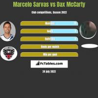 Marcelo Sarvas vs Dax McCarty h2h player stats