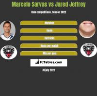 Marcelo Sarvas vs Jared Jeffrey h2h player stats