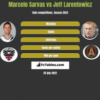Marcelo Sarvas vs Jeff Larentowicz h2h player stats