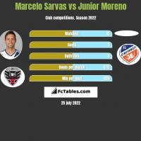 Marcelo Sarvas vs Junior Moreno h2h player stats