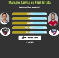 Marcelo Sarvas vs Paul Arriola h2h player stats