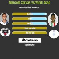 Marcelo Sarvas vs Yamil Asad h2h player stats