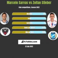 Marcelo Sarvas vs Zoltan Stieber h2h player stats