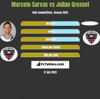 Marcelo Sarvas vs Julian Gressel h2h player stats