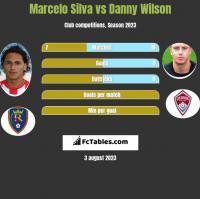 Marcelo Silva vs Danny Wilson h2h player stats