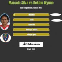 Marcelo Silva vs Deklan Wynne h2h player stats