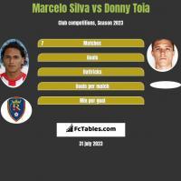 Marcelo Silva vs Donny Toia h2h player stats