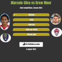 Marcelo Silva vs Drew Moor h2h player stats