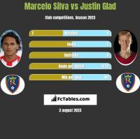 Marcelo Silva vs Justin Glad h2h player stats
