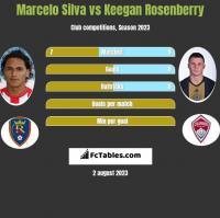 Marcelo Silva vs Keegan Rosenberry h2h player stats