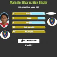 Marcelo Silva vs Nick Besler h2h player stats