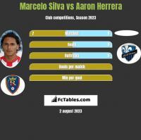 Marcelo Silva vs Aaron Herrera h2h player stats