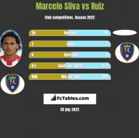 Marcelo Silva vs Ruiz h2h player stats