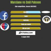 Marciano vs Emil Palsson h2h player stats