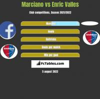 Marciano vs Enric Valles h2h player stats