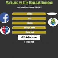 Marciano vs Erik Naesbak Brenden h2h player stats