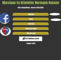 Marciano vs Kristoffer Normann Hansen h2h player stats