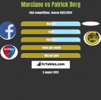 Marciano vs Patrick Berg h2h player stats
