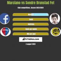 Marciano vs Sondre Brunstad Fet h2h player stats