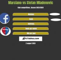 Marciano vs Stefan Mladenovic h2h player stats