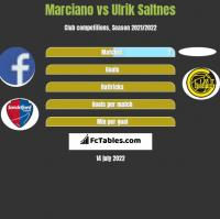Marciano vs Ulrik Saltnes h2h player stats