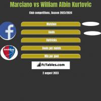 Marciano vs William Albin Kurtovic h2h player stats