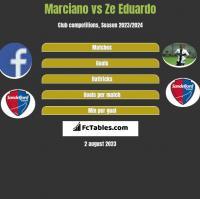 Marciano vs Ze Eduardo h2h player stats