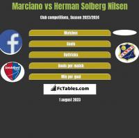 Marciano vs Herman Solberg Nilsen h2h player stats