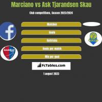 Marciano vs Ask Tjarandsen Skau h2h player stats