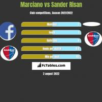 Marciano vs Sander Risan h2h player stats