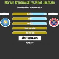 Marcin Brzozowski vs Elliot Justham h2h player stats