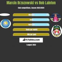 Marcin Brzozowski vs Rob Lainton h2h player stats
