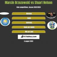 Marcin Brzozowski vs Stuart Nelson h2h player stats