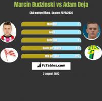 Marcin Budziński vs Adam Deja h2h player stats