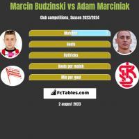 Marcin Budziński vs Adam Marciniak h2h player stats