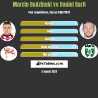Marcin Budziński vs Daniel Bartl h2h player stats