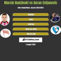 Marcin Budziński vs Goran Cvijanovic h2h player stats
