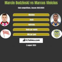 Marcin Budziński vs Marcus Vinicius h2h player stats