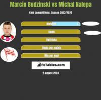 Marcin Budziński vs Michał Nalepa h2h player stats